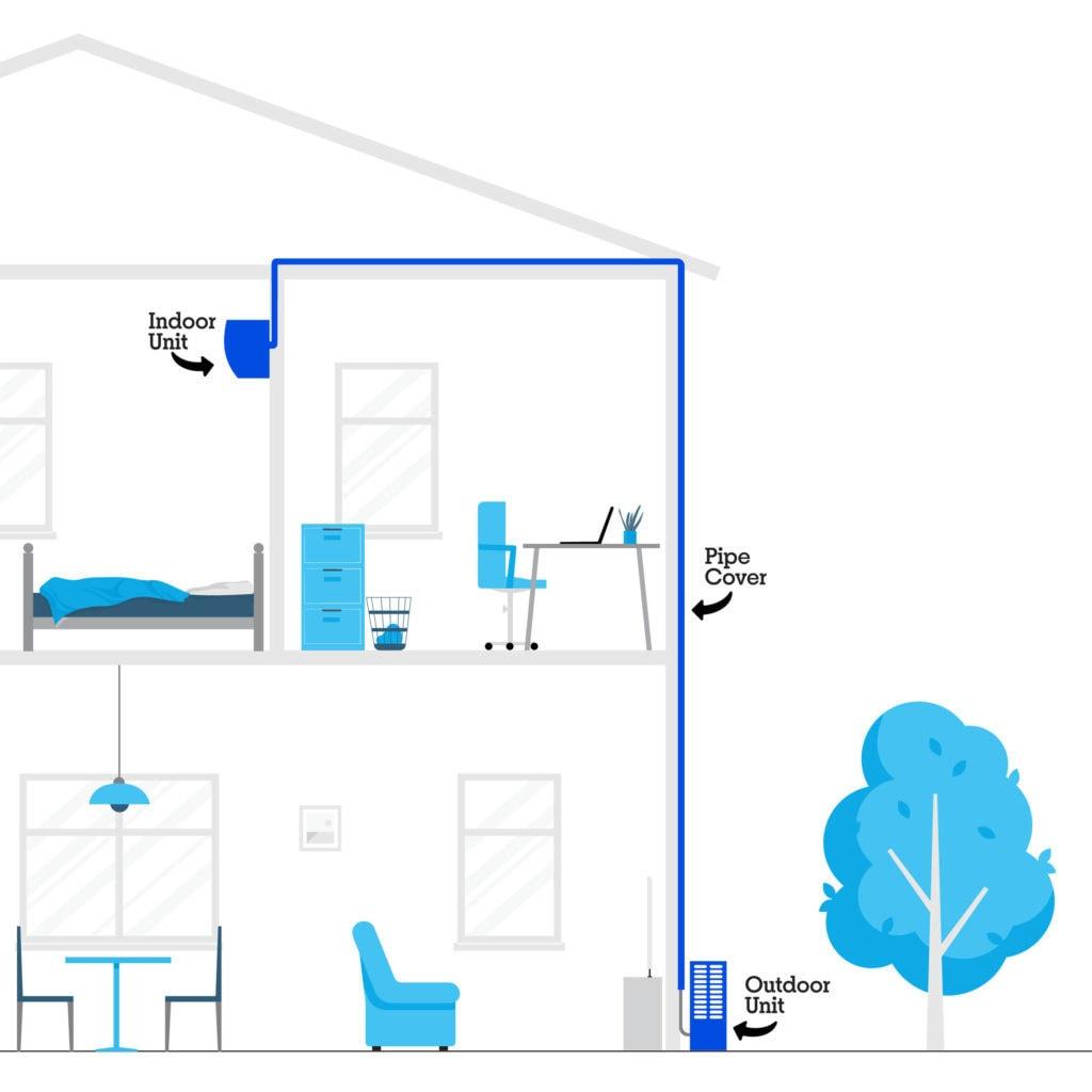 Variations of split system air conditioner installation